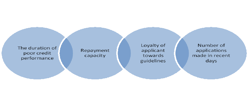 BELOW ARE SOME BASIC THINGS THAT THE LENDERS CHECK IN YOU AS A LOAN APPLICANT