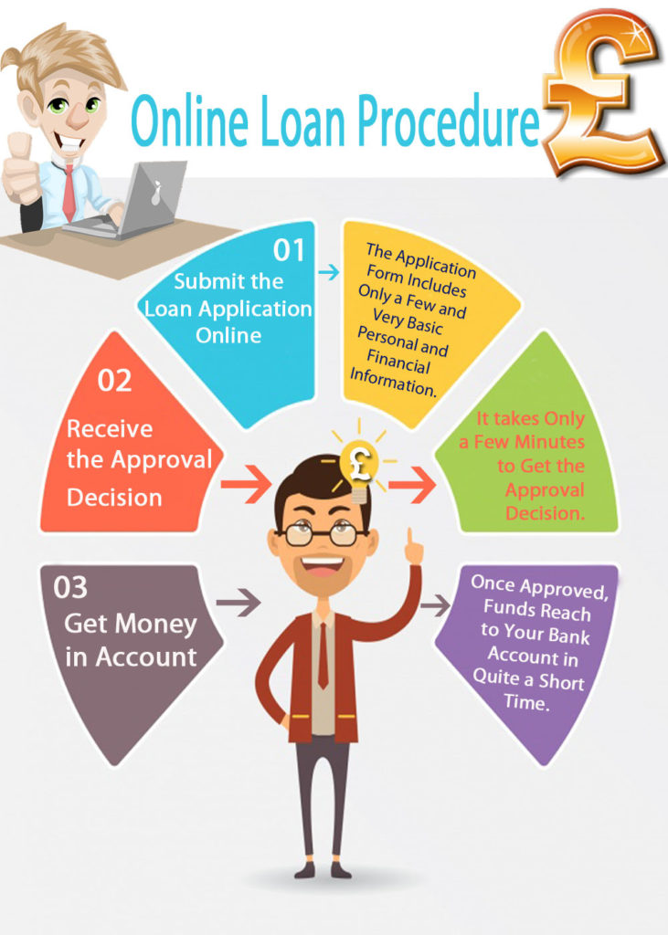Online Loan Procedure